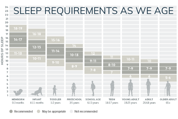 sleep requirements as we age